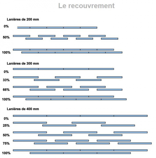 Types de recouvrements possibles
